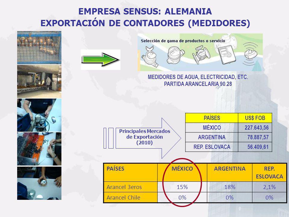 MEDIDORES DE AGUA, ELECTRICIDAD, ETC. PARTIDA ARANCELARIA 90.28 PAÍSESMÉXICOARGENTINAREP. ESLOVACA Arancel 3eros15%18%2,1% Arancel Chile0% EMPRESA SEN