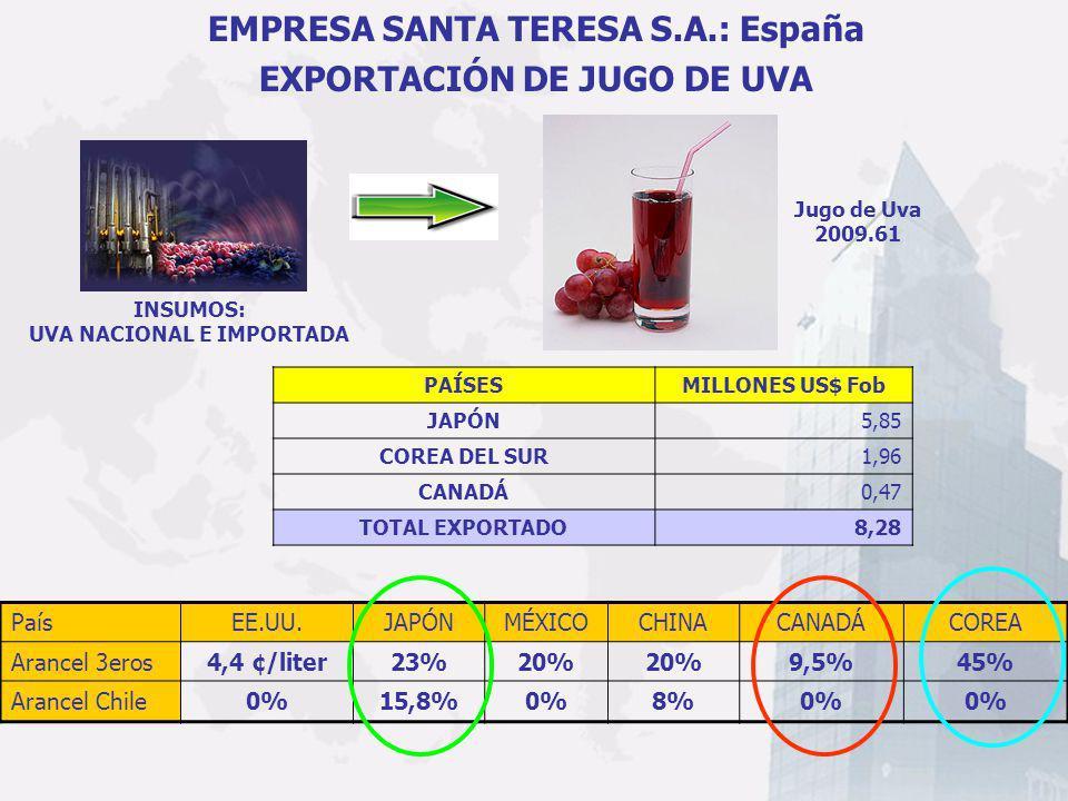 PaísEE.UU.JAPÓNMÉXICOCHINACANADÁCOREA Arancel 3eros4,4 ¢/liter23%20% 9,5%45% Arancel Chile0%15,8%0%8%0% Jugo de Uva 2009.61 PAÍSESMILLONES US$ Fob JAP