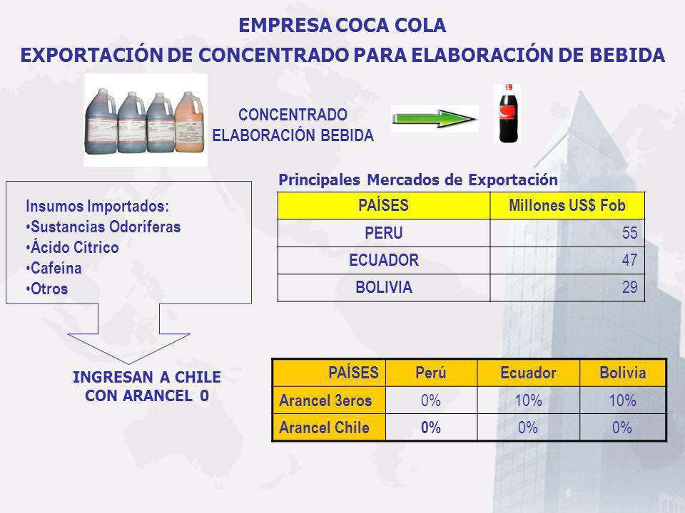 PAÍSESPerúEcuadorBolivia Arancel 3eros 0%10% Arancel Chile0% EMPRESA COCA COLA EXPORTACIÓN DE CONCENTRADO PARA ELABORACIÓN DE BEBIDA CONCENTRADO ELABO