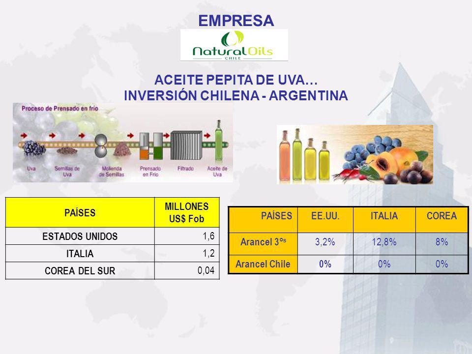 ACEITE PEPITA DE UVA… INVERSIÓN CHILENA - ARGENTINA PAÍSESEE.UU.ITALIACOREA Arancel 3° s 3,2%12,8%8% Arancel Chile0% PAÍSES MILLONES US$ Fob ESTADOS U