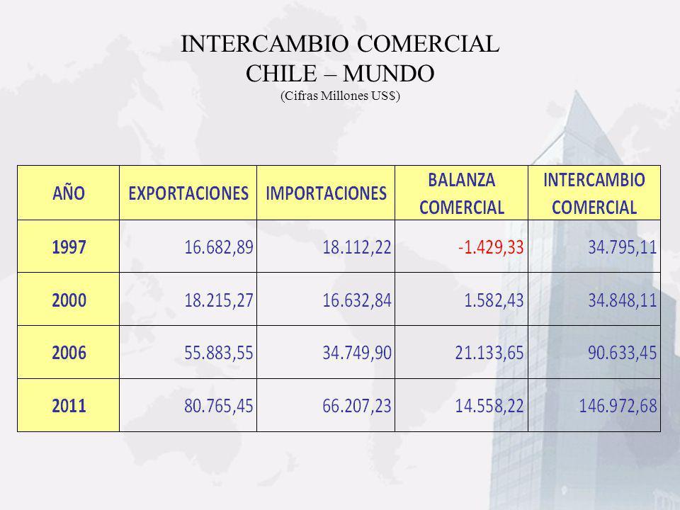 PRINCIPALES DESTINOS DE NUESTRAS EXPORTACIONES AÑO 2011