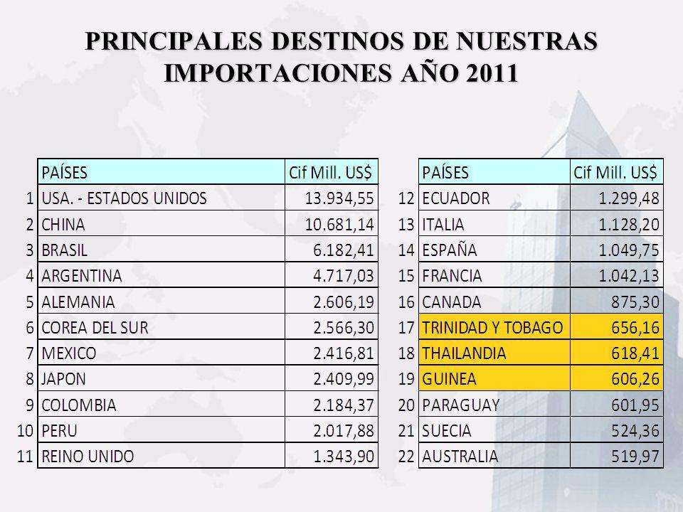 PRINCIPALES DESTINOS DE NUESTRAS IMPORTACIONES AÑO 2011