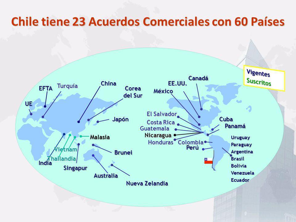 Economía Estable Conectividad de Clase Mundial Recursos Humanos Calificados Costos Competitivos Calidad de Vida Apoyo Gubernamental Bajos Impuestos a Empresas Libertad para Crecer Instituciones Sólidas Acceso a Mercados Mundiales BENEFICIOS DE NUESTRO PAÍS