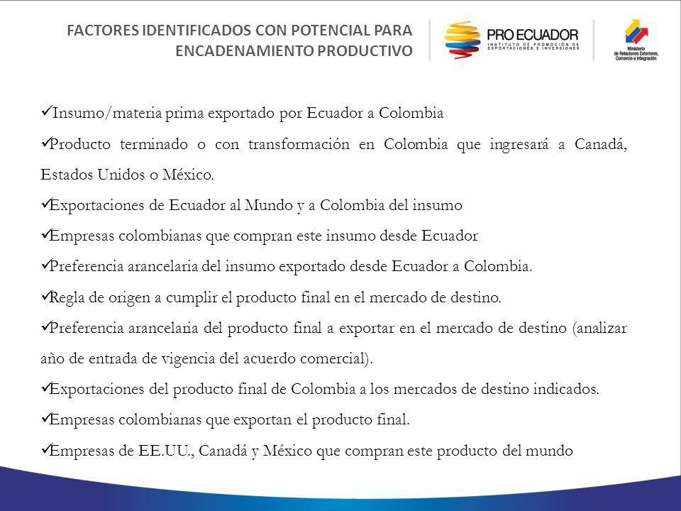FACTORES IDENTIFICADOS CON POTENCIAL PARA ENCADENAMIENTO PRODUCTIVO Insumo/materia prima exportado por Ecuador a Colombia Producto terminado o con transformación en Colombia que ingresará a Canadá, Estados Unidos o México.