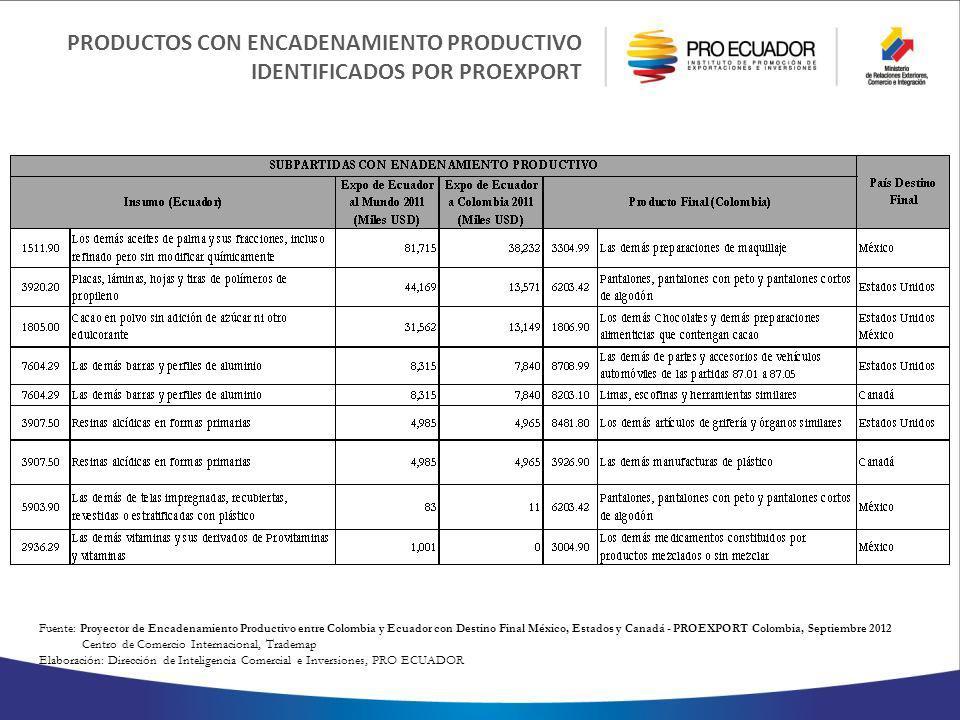 PRODUCTOS CON ENCADENAMIENTO PRODUCTIVO IDENTIFICADOS POR PROEXPORT Fuente : Proyector de Encadenamiento Productivo entre Colombia y Ecuador con Destino Final México, Estados y Canadá - PROEXPORT Colombia, Septiembre 2012 Centro de Comercio Internacional, Trademap Elaboración: Dirección de Inteligencia Comercial e Inversiones, PRO ECUADOR