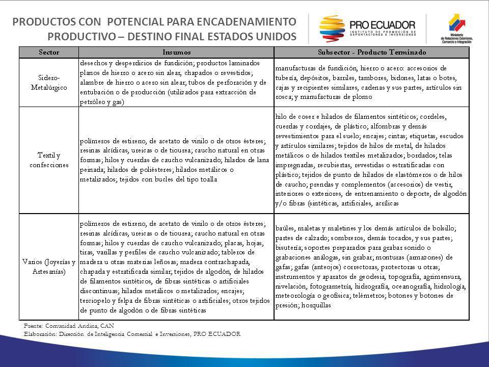 PRODUCTOS CON POTENCIAL PARA ENCADENAMIENTO PRODUCTIVO – DESTINO FINAL ESTADOS UNIDOS Fuente: Comunidad Andina, CAN Elaboración: Dirección de Inteligencia Comercial e Inversiones, PRO ECUADOR