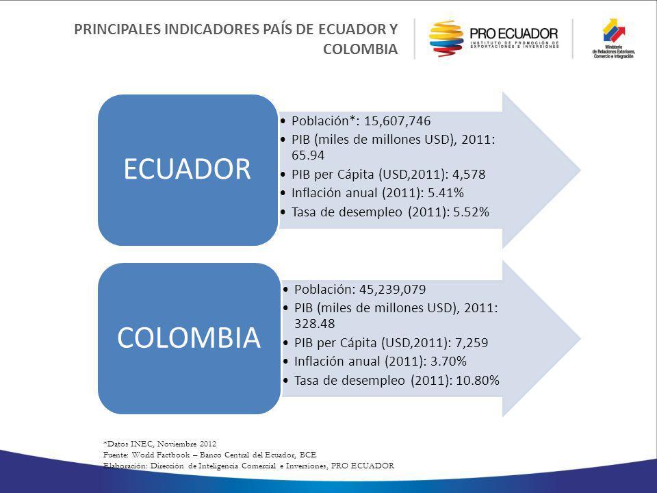 *Datos INEC, Noviembre 2012 Fuente: World Factbook – Banco Central del Ecuador, BCE Elaboración: Dirección de Inteligencia Comercial e Inversiones, PRO ECUADOR PRINCIPALES INDICADORES PAÍS DE ECUADOR Y COLOMBIA Población*: 15,607,746 PIB (miles de millones USD), 2011: 65.94 PIB per Cápita (USD,2011): 4,578 Inflación anual (2011): 5.41% Tasa de desempleo (2011): 5.52% ECUADOR Población: 45,239,079 PIB (miles de millones USD), 2011: 328.48 PIB per Cápita (USD,2011): 7,259 Inflación anual (2011): 3.70% Tasa de desempleo (2011): 10.80% COLOMBIA