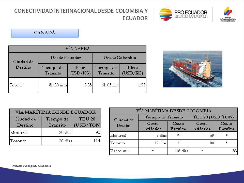 CONECTIVIDAD INTERNACIONAL DESDE COLOMBIA Y ECUADOR Fuente: Proexport, Colombia CANADÁ