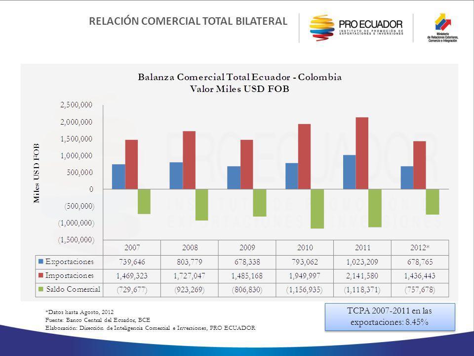 *Datos hasta Agosto, 2012 Fuente: Banco Central del Ecuador, BCE Elaboración: Dirección de Inteligencia Comercial e Inversiones, PRO ECUADOR RELACIÓN COMERCIAL TOTAL BILATERAL TCPA 2007-2011 en las exportaciones: 8.45%