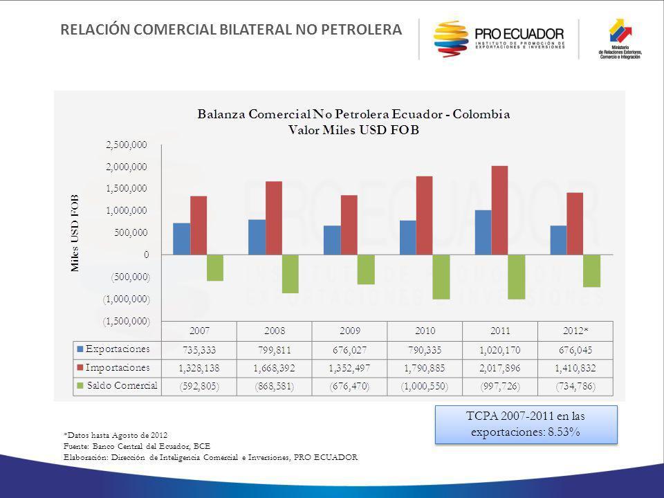 *Datos hasta Agosto de 2012 Fuente: Banco Central del Ecuador, BCE Elaboración: Dirección de Inteligencia Comercial e Inversiones, PRO ECUADOR RELACIÓN COMERCIAL BILATERAL NO PETROLERA TCPA 2007-2011 en las exportaciones: 8.53%