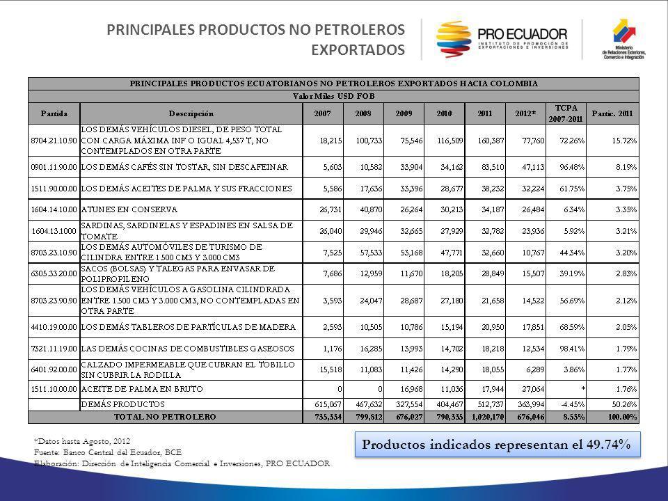 PRINCIPALES PRODUCTOS NO PETROLEROS EXPORTADOS *Datos hasta Agosto, 2012 Fuente: Banco Central del Ecuador, BCE Elaboración: Dirección de Inteligencia Comercial e Inversiones, PRO ECUADOR Productos indicados representan el 49.74%