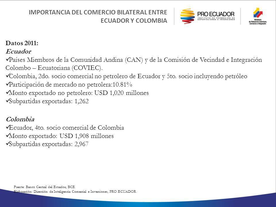Fuente: Banco Central del Ecuador, BCE Elaboración: Dirección de Inteligencia Comercial e Inversiones, PRO ECUADOR IMPORTANCIA DEL COMERCIO BILATERAL ENTRE ECUADOR Y COLOMBIA Datos 2011: Ecuador Países Miembros de la Comunidad Andina (CAN) y de la Comisión de Vecindad e Integración Colombo – Ecuatoriana (COVIEC).