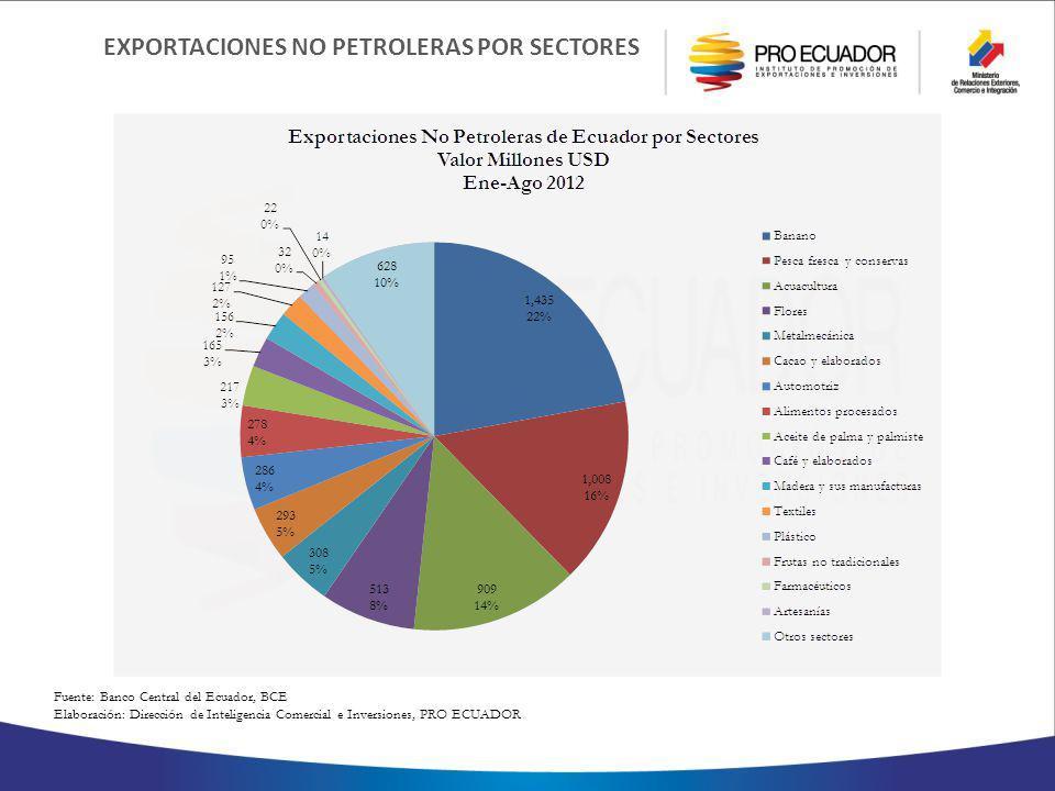 EXPORTACIONES NO PETROLERAS POR SECTORES Fuente: Banco Central del Ecuador, BCE Elaboración: Dirección de Inteligencia Comercial e Inversiones, PRO ECUADOR
