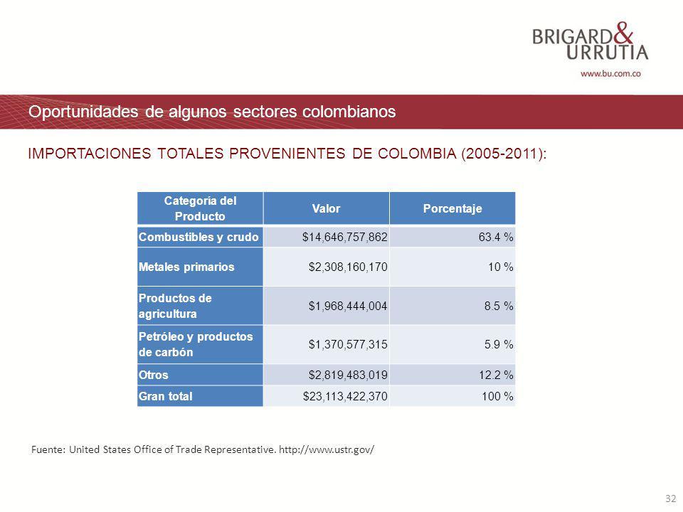 32 Oportunidades de algunos sectores colombianos IMPORTACIONES TOTALES PROVENIENTES DE COLOMBIA (2005-2011): Categoría del Producto ValorPorcentaje Combustibles y crudo$14,646,757,86263.4 % Metales primarios$2,308,160,17010 % Productos de agricultura $1,968,444,0048.5 % Petróleo y productos de carbón $1,370,577,3155.9 % Otros$2,819,483,01912.2 % Gran total$23,113,422,370100 % Fuente: United States Office of Trade Representative.