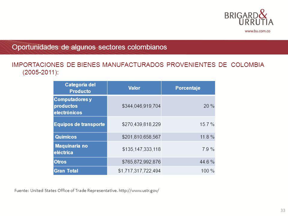33 Oportunidades de algunos sectores colombianos IMPORTACIONES DE BIENES MANUFACTURADOS PROVENIENTES DE COLOMBIA (2005-2011): Fuente: United States Office of Trade Representative.