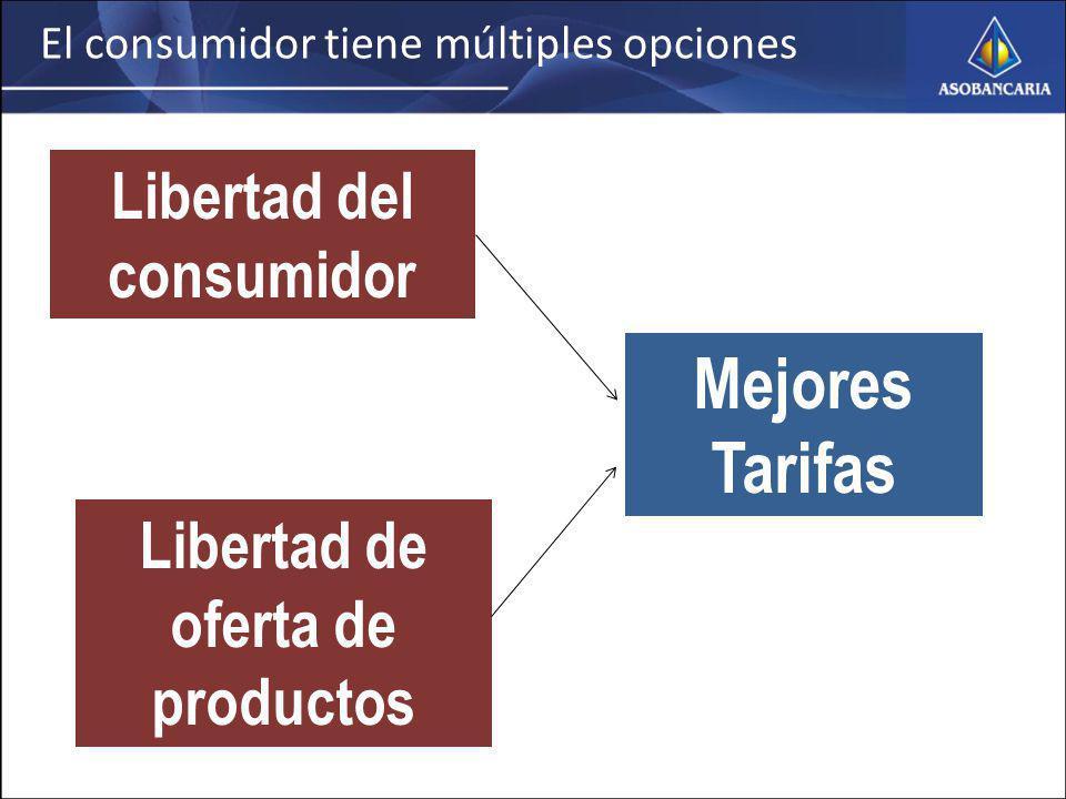 El consumidor tiene múltiples opciones Mejores Tarifas Libertad del consumidor Libertad de oferta de productos