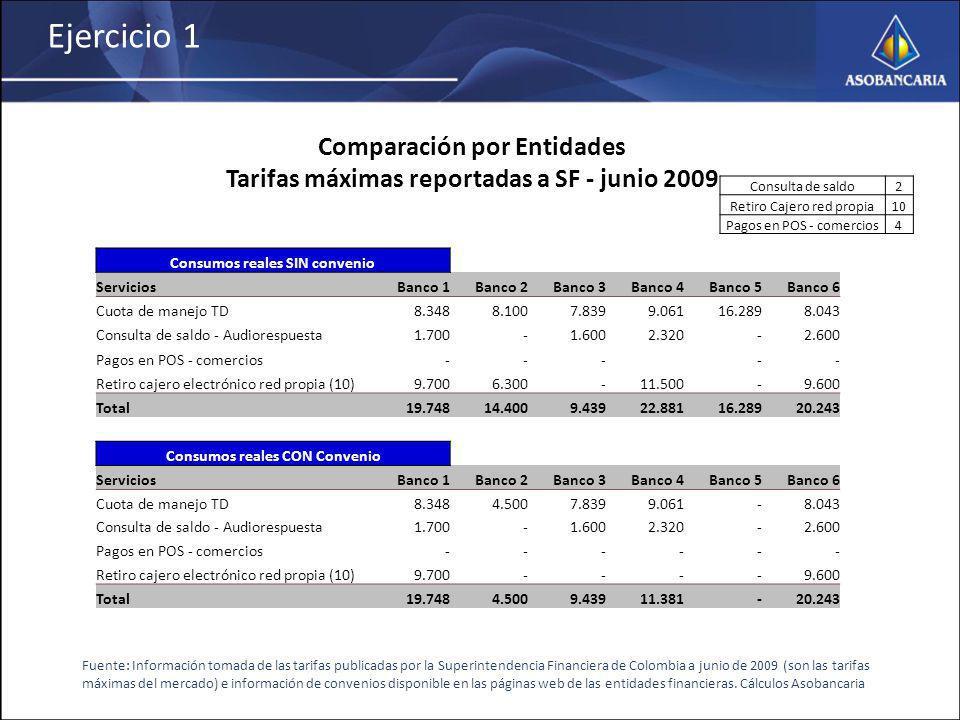 Ejercicio 1 Comparación por Entidades Tarifas máximas reportadas a SF - junio 2009 Fuente: Información tomada de las tarifas publicadas por la Superintendencia Financiera de Colombia a junio de 2009 (son las tarifas máximas del mercado) e información de convenios disponible en las páginas web de las entidades financieras.