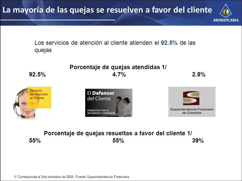 La mayoría de las quejas se resuelven a favor del cliente Los servicios de atención al cliente atienden el 92.5% de las quejas Porcentaje de quejas atendidas 1/ 92.5%4.7% 2.8% Porcentaje de quejas resueltas a favor del cliente 1/ 55%55% 39% 1/ Corresponde al 2do trimestre de 2009.