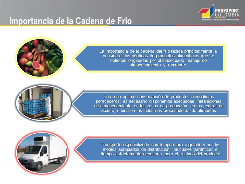 Quienes intervienen en la Cadena De Frio Almacenes frigoríficos situados en las zonas Productoras, Comercializadoras o Distribuidoras Vehículos de Transporte frigoríficos Almacenesfrigoríficos Supermercados Consumidor final