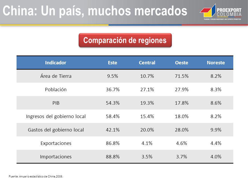 China: Un país, muchos mercados IndicadorEsteCentralOesteNoreste Área de Tierra9.5%10.7%71.5%8.2% Población36.7%27.1%27.9%8.3% PIB54.3%19.3%17.8%8.6% Ingresos del gobierno local58.4%15.4%18.0%8.2% Gastos del gobierno local42.1%20.0%28.0%9.9% Exportaciones86.8%4.1%4.6%4.4% Importaciones88.8%3.5%3.7%4.0% Fuente: Anuario estadístico de China,2008.