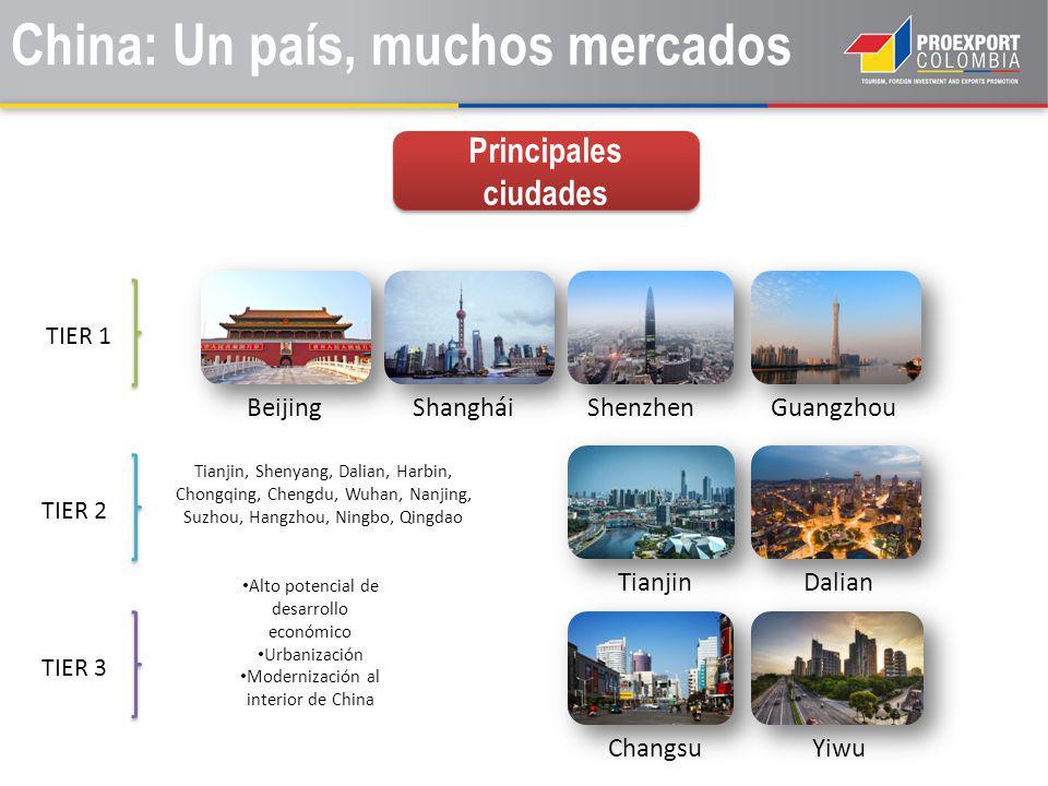 China: Un país, muchos mercados Principales ciudades TIER 1 TIER 2 TIER 3 BeijingShangháiShenzhenGuangzhou Tianjin, Shenyang, Dalian, Harbin, Chongqin