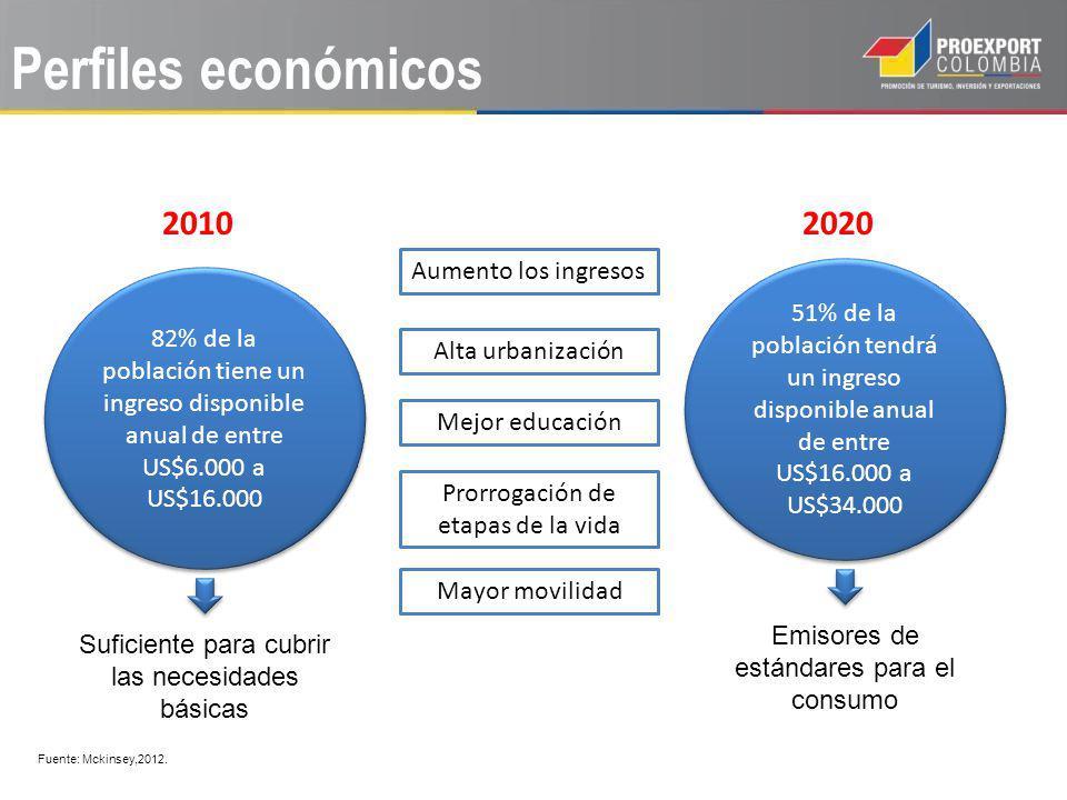 Perfiles económicos 82% de la población tiene un ingreso disponible anual de entre US$6.000 a US$16.000 2010 Suficiente para cubrir las necesidades bá