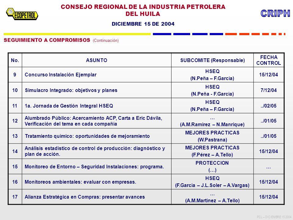 CONSEJO REGIONAL DE LA INDUSTRIA PETROLERA DEL HUILA DICIEMBRE 15 DE 2004 PCL – DICIEMBRE 15 2004 SEGUIMIENTO A COMPROMISOS (Continuación) No.ASUNTOSUBCOMITE (Responsable) FECHA CONTROL 9Concurso Instalación Ejemplar HSEQ (N.Peña – F.García) 15/12/04 10Simulacro Integrado: objetivos y planes HSEQ (N.Peña - F.García) 7/12/04 111a.