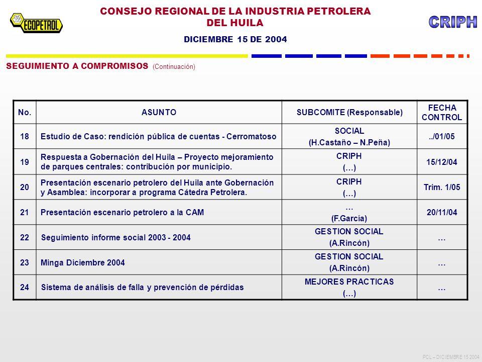 CONSEJO REGIONAL DE LA INDUSTRIA PETROLERA DEL HUILA DICIEMBRE 15 DE 2004 PCL – DICIEMBRE 15 2004 SEGUIMIENTO A COMPROMISOS (Continuación) No.ASUNTOSUBCOMITE (Responsable) FECHA CONTROL 18Estudio de Caso: rendición pública de cuentas - Cerromatoso SOCIAL (H.Castaño – N.Peña)../01/05 19 Respuesta a Gobernación del Huila – Proyecto mejoramiento de parques centrales: contribución por municipio.