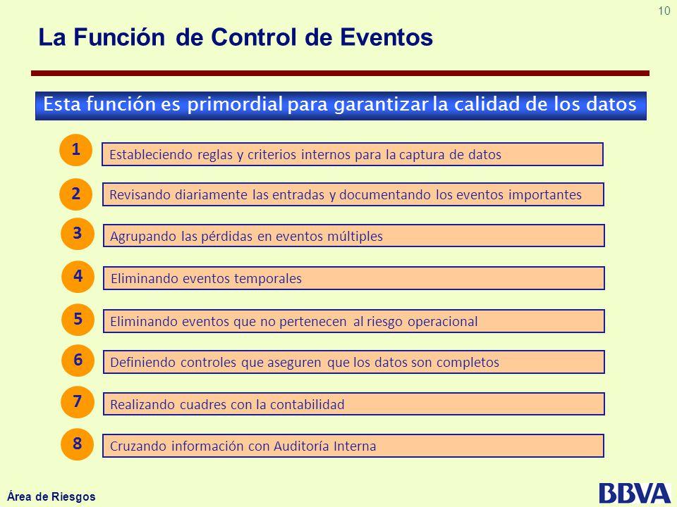 10 Área de Riesgos La Función de Control de Eventos Esta función es primordial para garantizar la calidad de los datos Estableciendo reglas y criterio