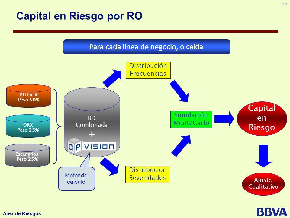 14 Área de Riesgos Capital en Riesgo por RO Para cada línea de negocio, o celda Distribución Frecuencias Distribución Severidades Simulación MonteCarl