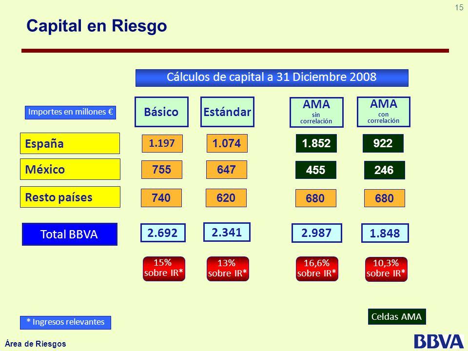 15 Área de Riesgos España México 1.074 647 AMA sin correlación Estándar 1.852 455 Cálculos de capital a 31 Diciembre 2008 Resto países 620 680 1.197 7