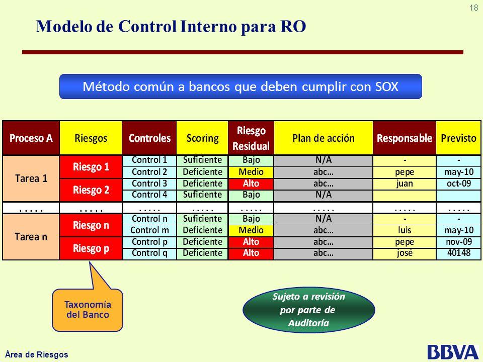 18 Área de Riesgos Método común a bancos que deben cumplir con SOX Taxonomía del Banco Modelo de Control Interno para RO Sujeto a revisión por parte d