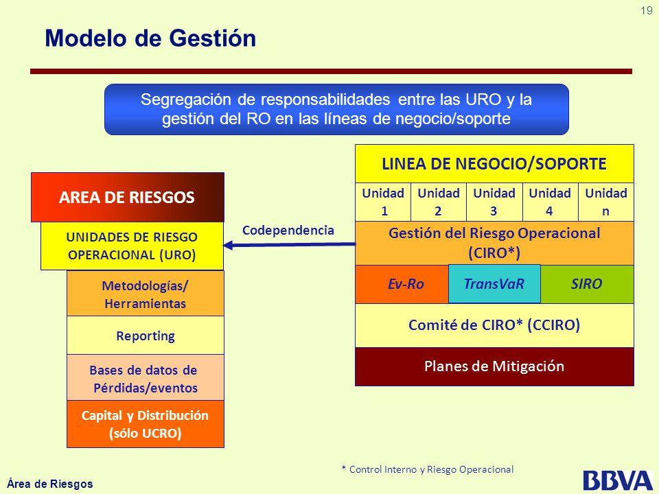 19 Área de Riesgos Modelo de Gestión LINEA DE NEGOCIO/SOPORTE Unidad 1 Gestión del Riesgo Operacional (CIRO*) Comité de CIRO* (CCIRO) Planes de Mitiga