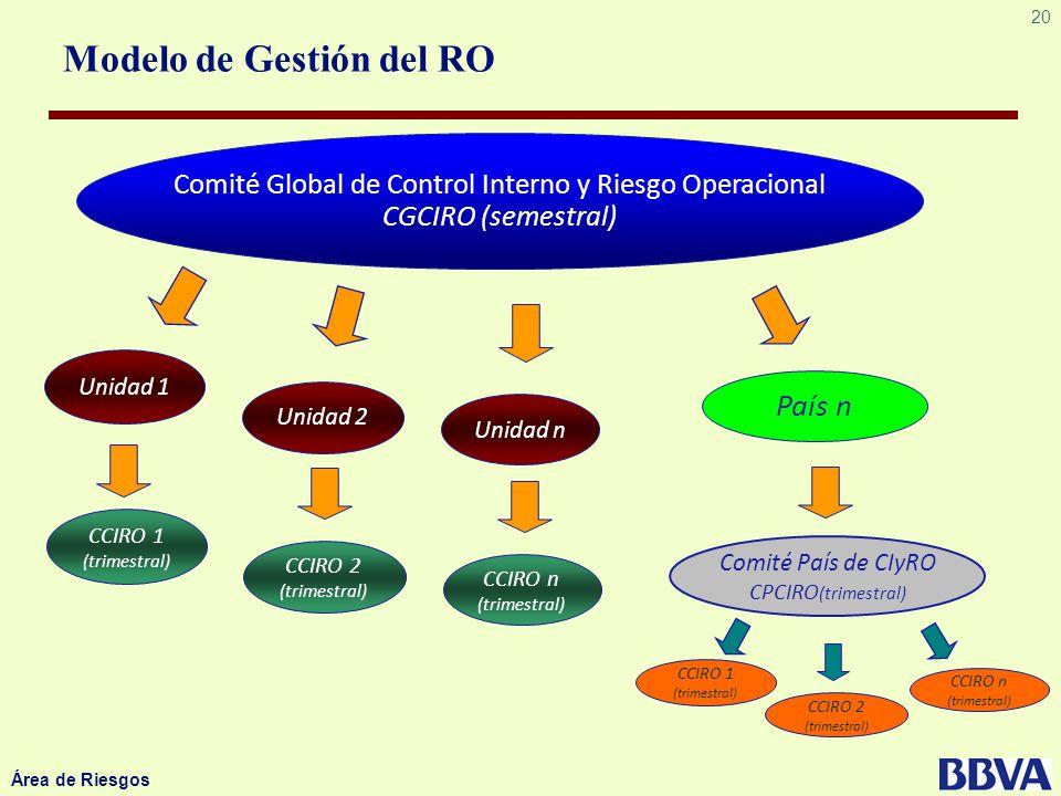 20 Área de Riesgos Unidad 1 Unidad 2 Unidad n País n Comité Global de Control Interno y Riesgo Operacional CGCIRO (semestral) Modelo de Gestión del RO