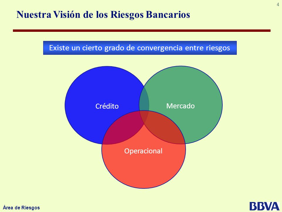 4 Área de Riesgos Nuestra Visión de los Riesgos Bancarios Crédito Mercado Operacional Existe un cierto grado de convergencia entre riesgos