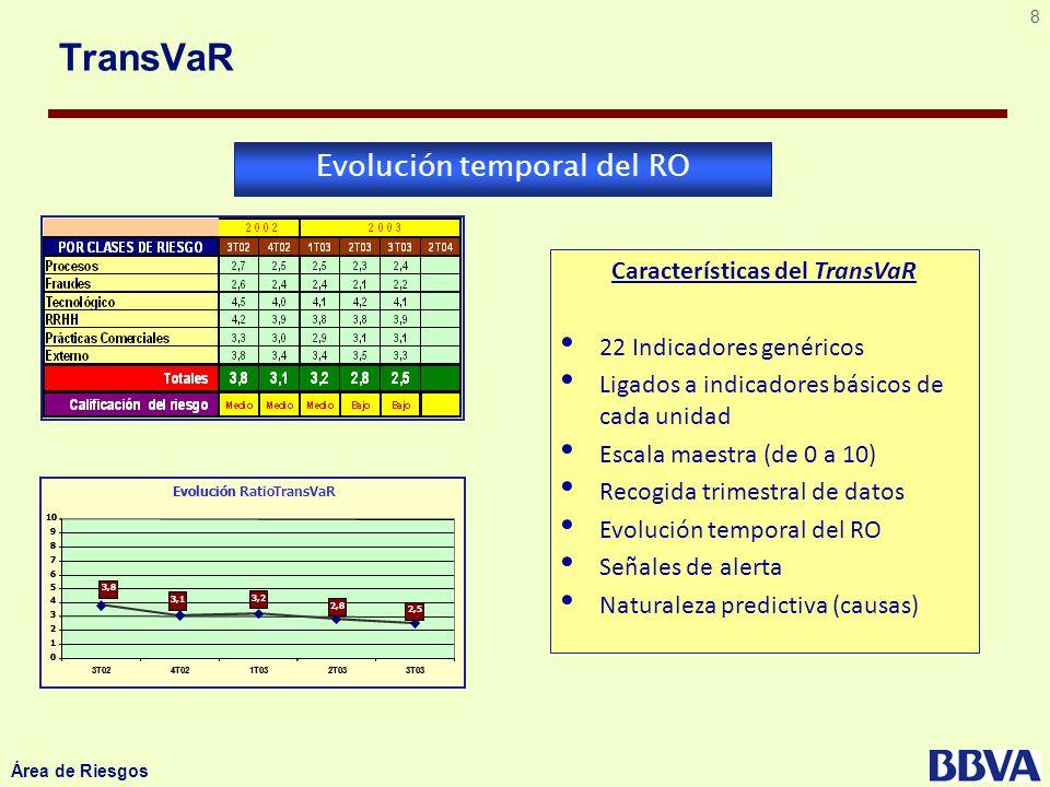 8 Área de Riesgos Evolución temporal del RO Características del TransVaR 22 Indicadores genéricos Ligados a indicadores básicos de cada unidad Escala