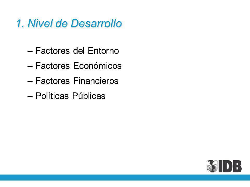 1. Nivel de Desarrollo –Factores del Entorno –Factores Económicos –Factores Financieros –Políticas Públicas