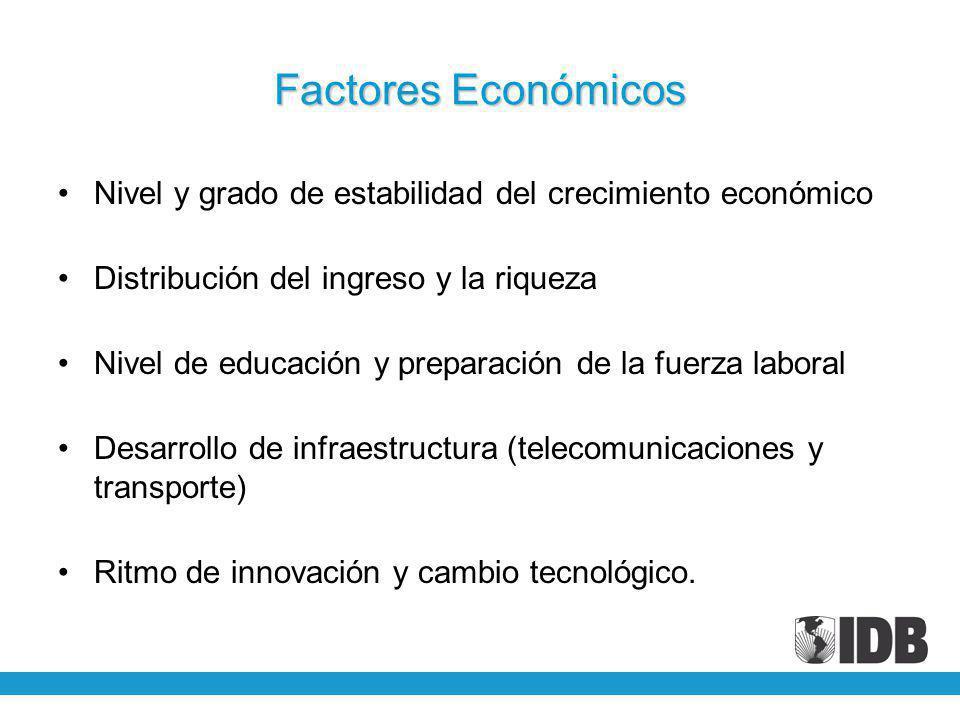 Factores Económicos Nivel y grado de estabilidad del crecimiento económico Distribución del ingreso y la riqueza Nivel de educación y preparación de la fuerza laboral Desarrollo de infraestructura (telecomunicaciones y transporte) Ritmo de innovación y cambio tecnológico.