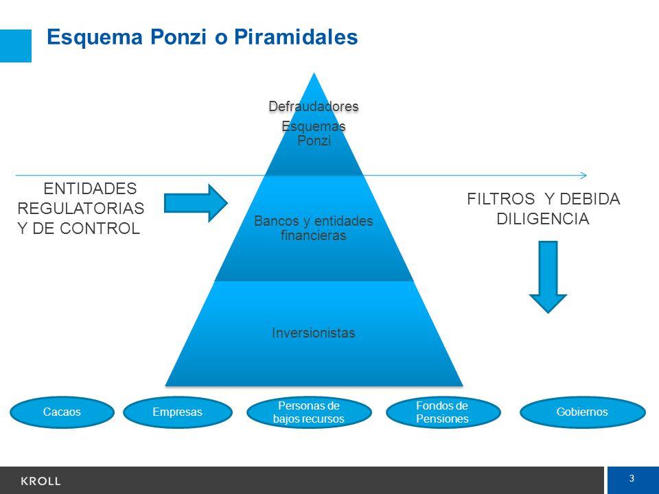 3 Esquema Ponzi o Piramidales Cacaos Personas de bajos recursos Fondos de Pensiones Gobiernos FILTROS Y DEBIDA DILIGENCIA ENTIDADES REGULATORIAS Y DE
