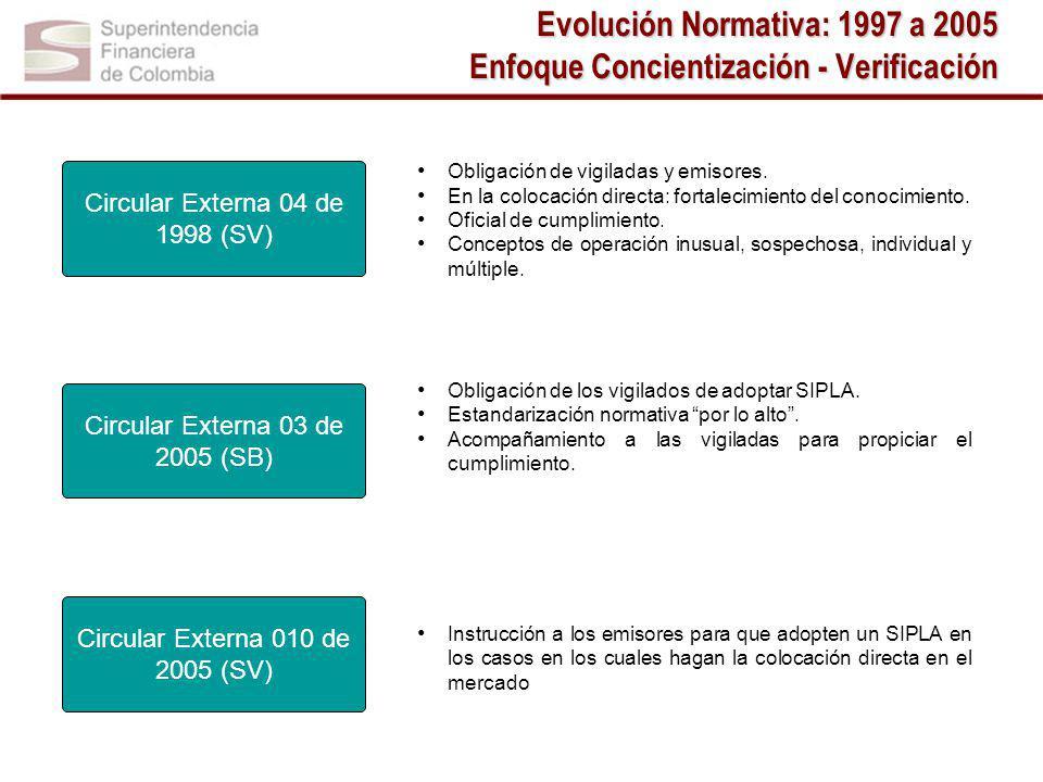 Evolución Normativa: 1997 a 2005 Enfoque Concientización - Verificación Obligación de vigiladas y emisores.