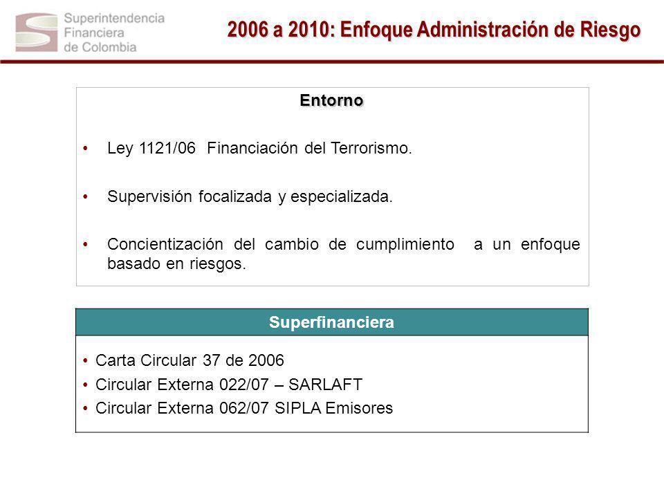 Entorno Ley 1121/06 Financiación del Terrorismo.Supervisión focalizada y especializada.