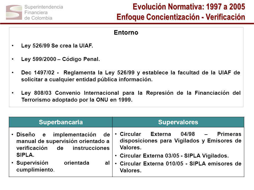 Entorno Ley 526/99 Se crea la UIAF.Ley 599/2000 – Código Penal.