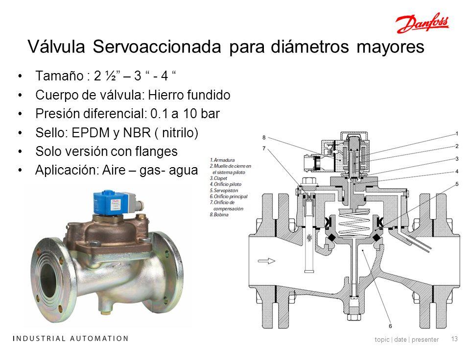 14 topic | date | presenter Bobinas Disponible con IP00 Disponible con IP65 Disponible con IP67 Ultrasonic Welding Plastic top Spring clip O-ring seal