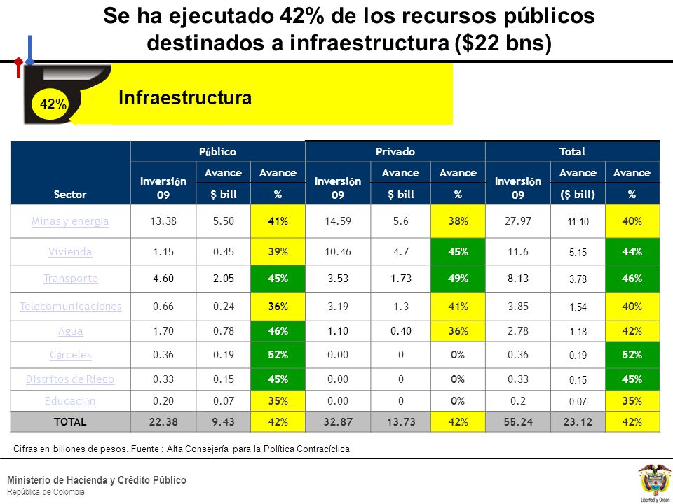 HACIA UN MINISTERIO AGIL, ACERTADO Y CONFIABLE Ministerio de Hacienda y Crédito Público República de Colombia Cifras en billones de pesos.
