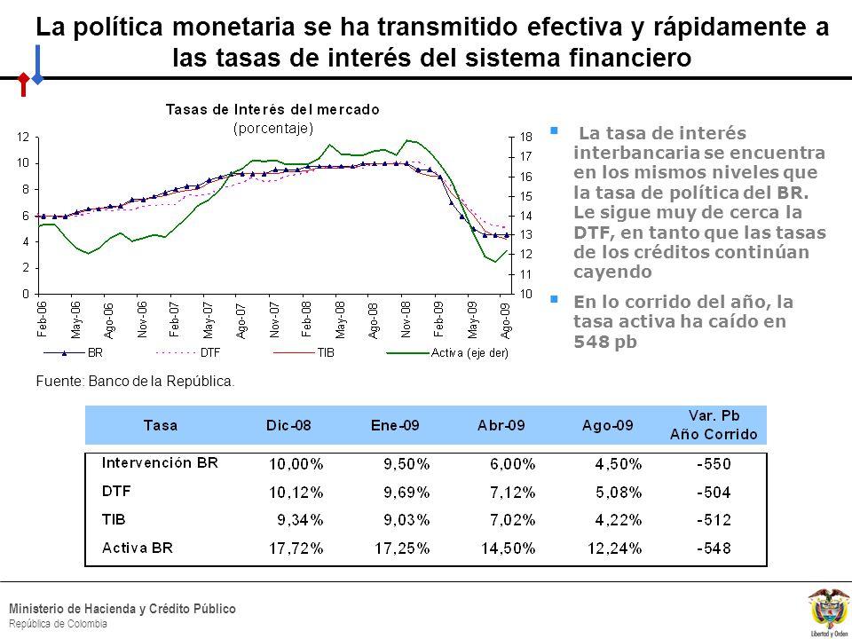 HACIA UN MINISTERIO AGIL, ACERTADO Y CONFIABLE Ministerio de Hacienda y Crédito Público República de Colombia La política monetaria se ha transmitido efectiva y rápidamente a las tasas de interés del sistema financiero La tasa de interés interbancaria se encuentra en los mismos niveles que la tasa de política del BR.