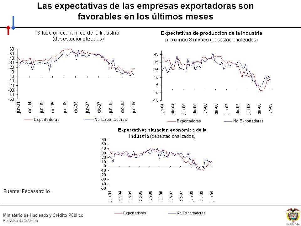 HACIA UN MINISTERIO AGIL, ACERTADO Y CONFIABLE Ministerio de Hacienda y Crédito Público República de Colombia Fuente: Fedesarrollo.