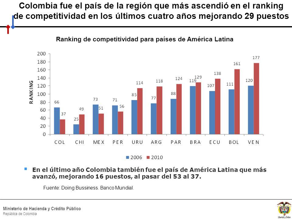 HACIA UN MINISTERIO AGIL, ACERTADO Y CONFIABLE Ministerio de Hacienda y Crédito Público República de Colombia Colombia fue el país de la región que más ascendió en el ranking de competitividad en los últimos cuatro años mejorando 29 puestos Fuente: Doing Bussiness.