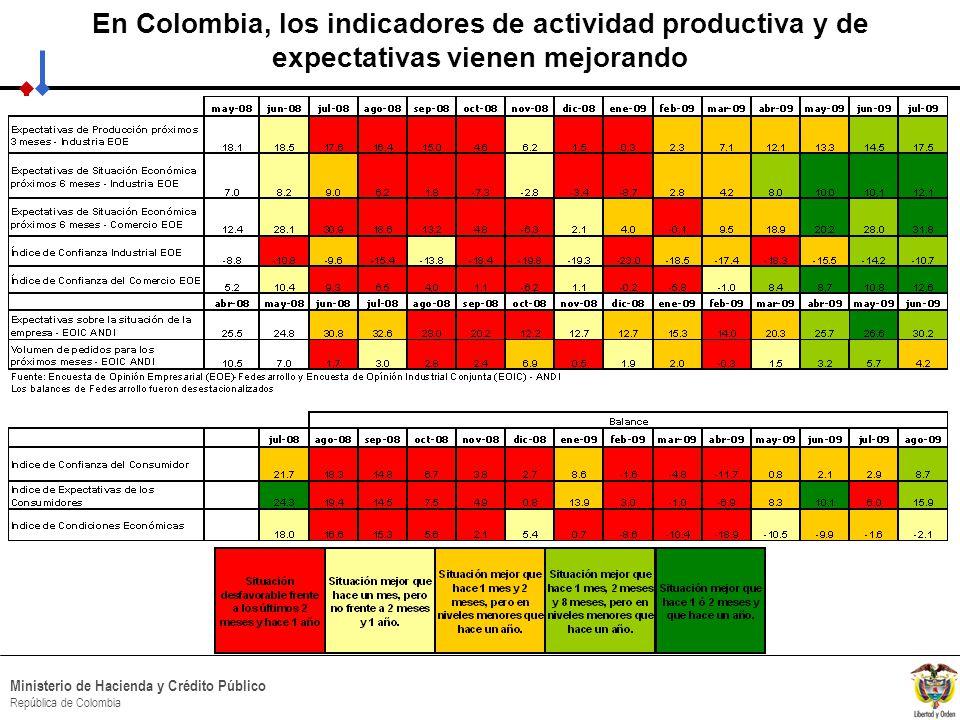 HACIA UN MINISTERIO AGIL, ACERTADO Y CONFIABLE Ministerio de Hacienda y Crédito Público República de Colombia En Colombia, los indicadores de actividad productiva y de expectativas vienen mejorando