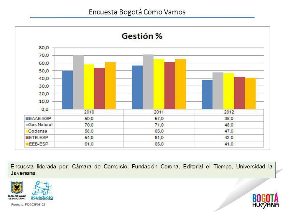 Encuesta Bogotá Cómo Vamos Encuesta liderada por: Cámara de Comercio; Fundación Corona, Editorial el Tiempo, Universidad la Javeriana.