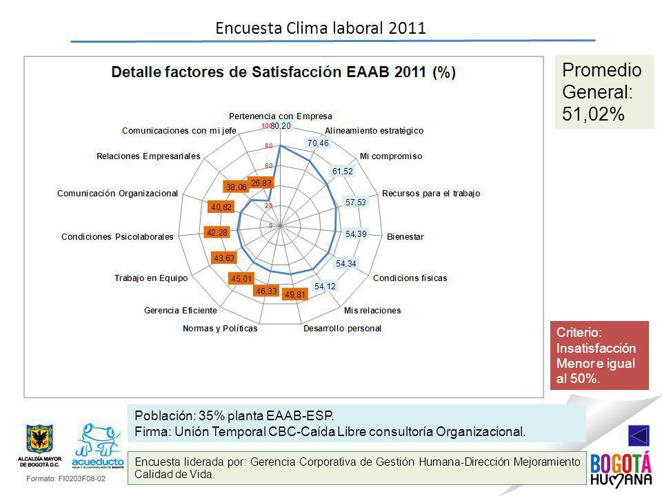 Encuesta Clima laboral 2011 Encuesta liderada por: Gerencia Corporativa de Gestión Humana-Dirección Mejoramiento Calidad de Vida. Población: 35% plant